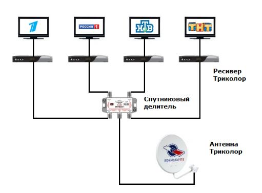 Как самому подключить триколор тв на 2 телевизора видео - Bonbouton.ru